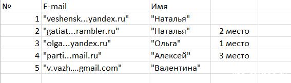 """Итоги конкурса в номинации """"Активный подписчик"""""""